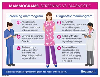 Screening vs. Diagnostic Mammogram