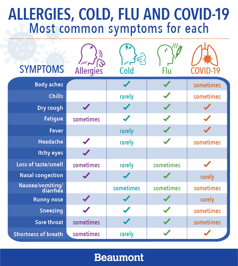 Infographic: Allergies, cold, flu, and COVID-19 common symptoms