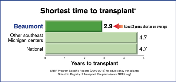 beaumont-time-to-transplant