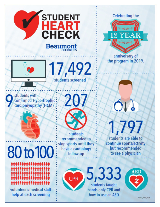 Student Heart Check infographic