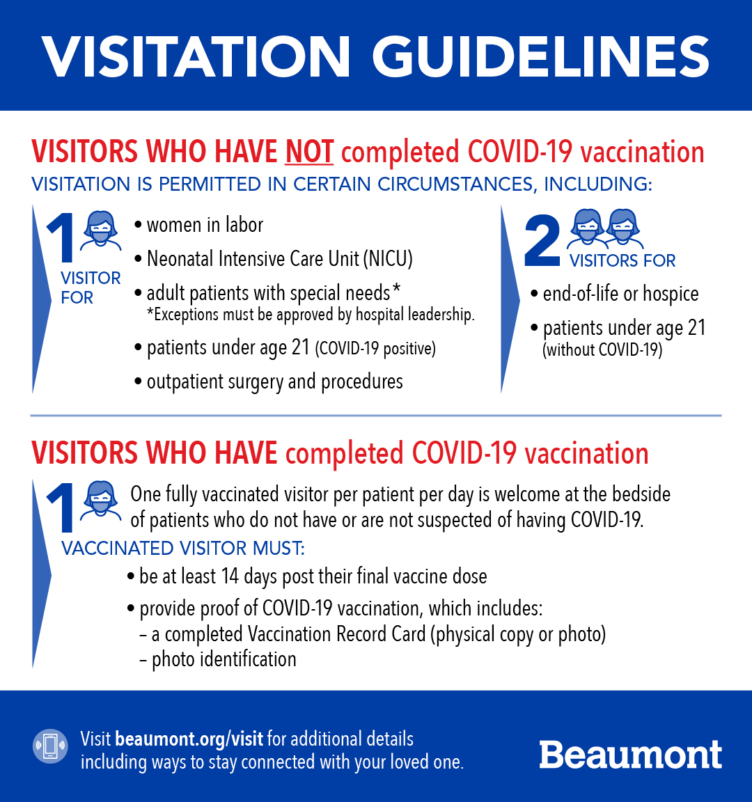 Infographic: Beaumont's current visitation guidelines