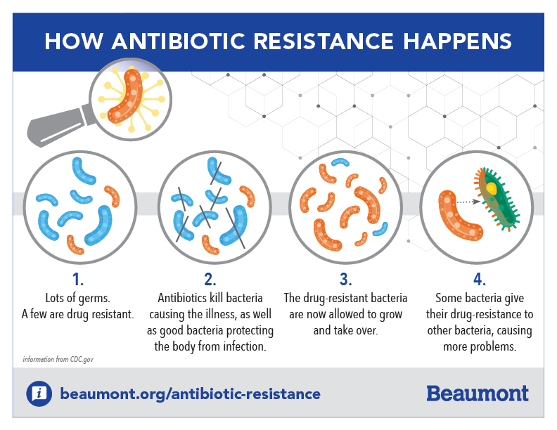 Antibiotics - use them wisely! - NHS Basildon and